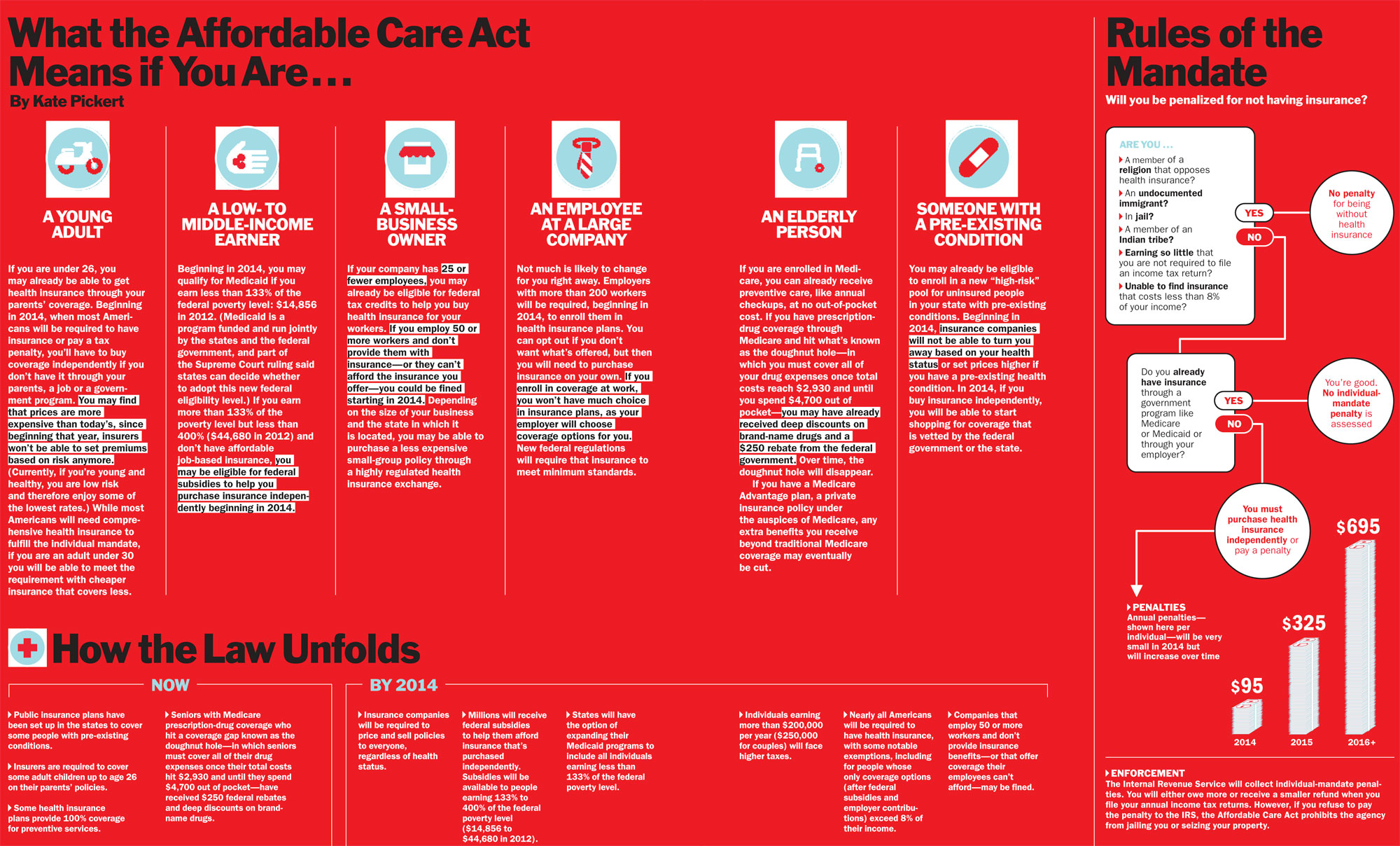 What The Affordable Care Act Means For You Time
