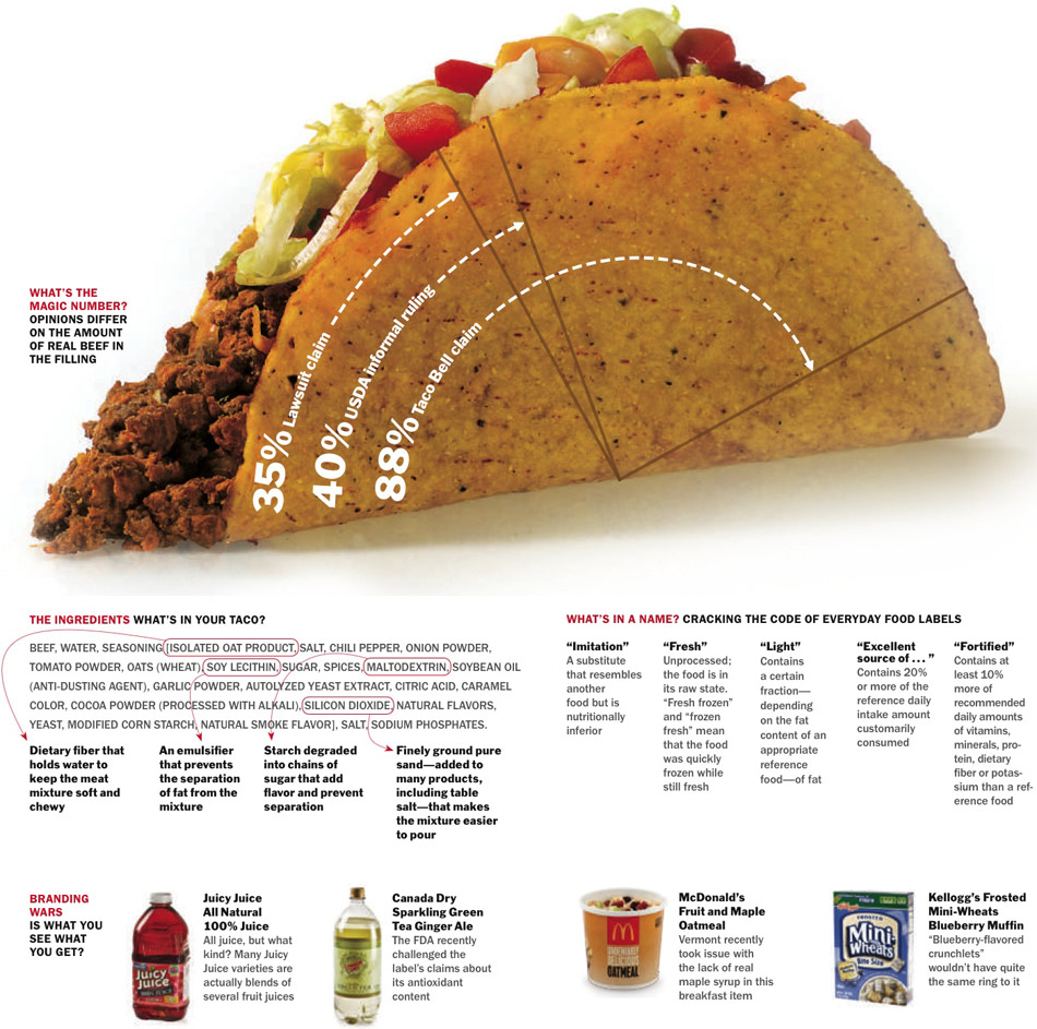 Taco Food Label