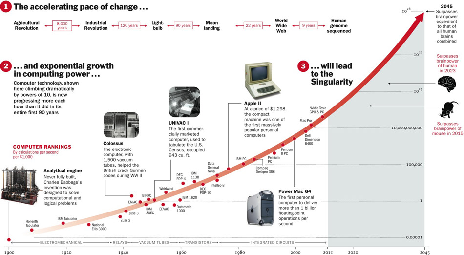 singularity graphic Big Data and the Case for Optimism